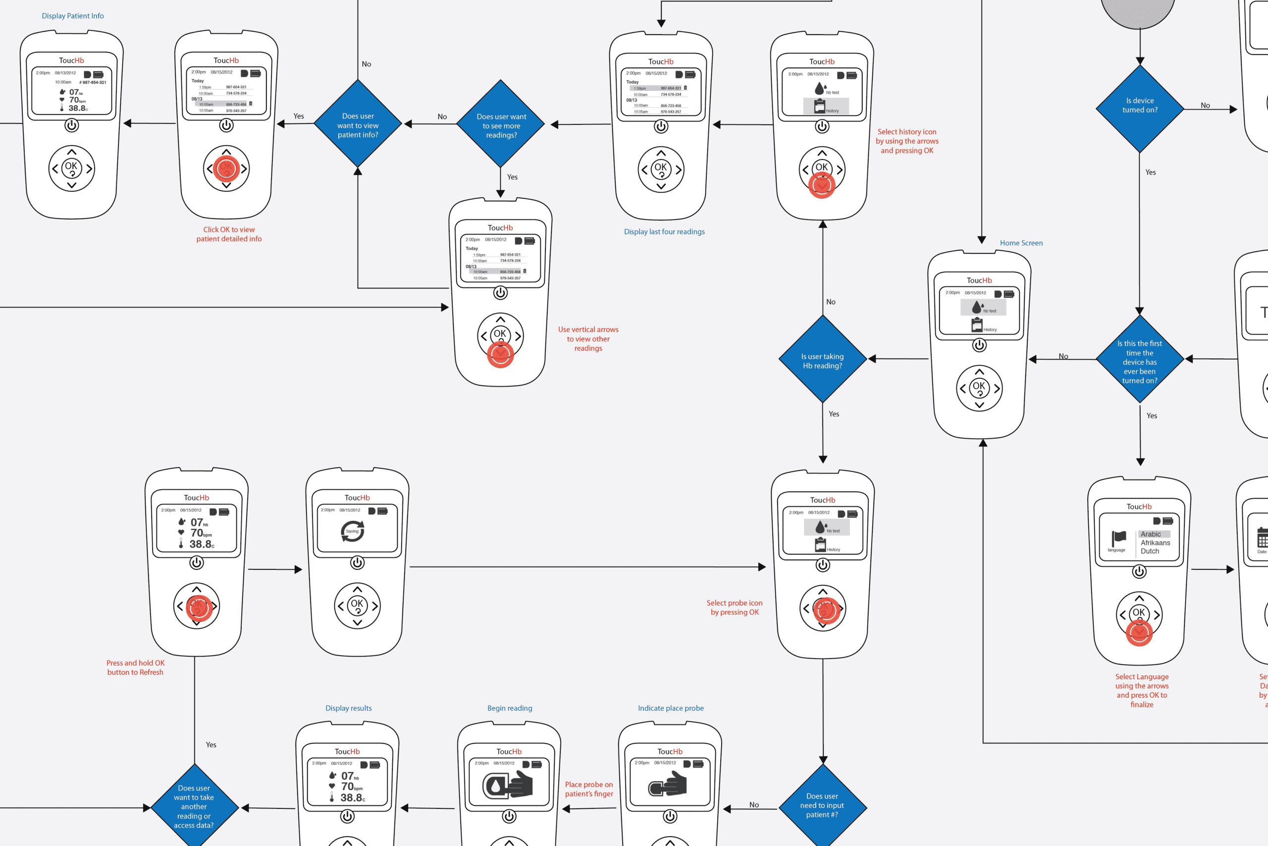 Touchb_Interface_Flow