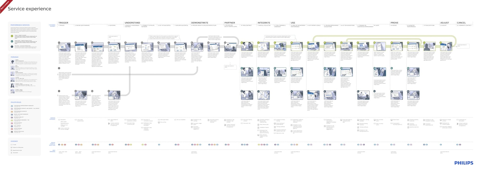 journey map depicting each of the service steps