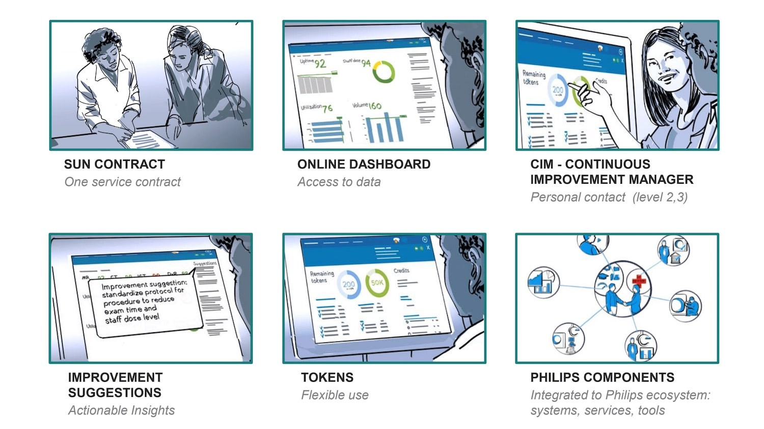 an overview of the service elements, from the dashboard to the expert advice